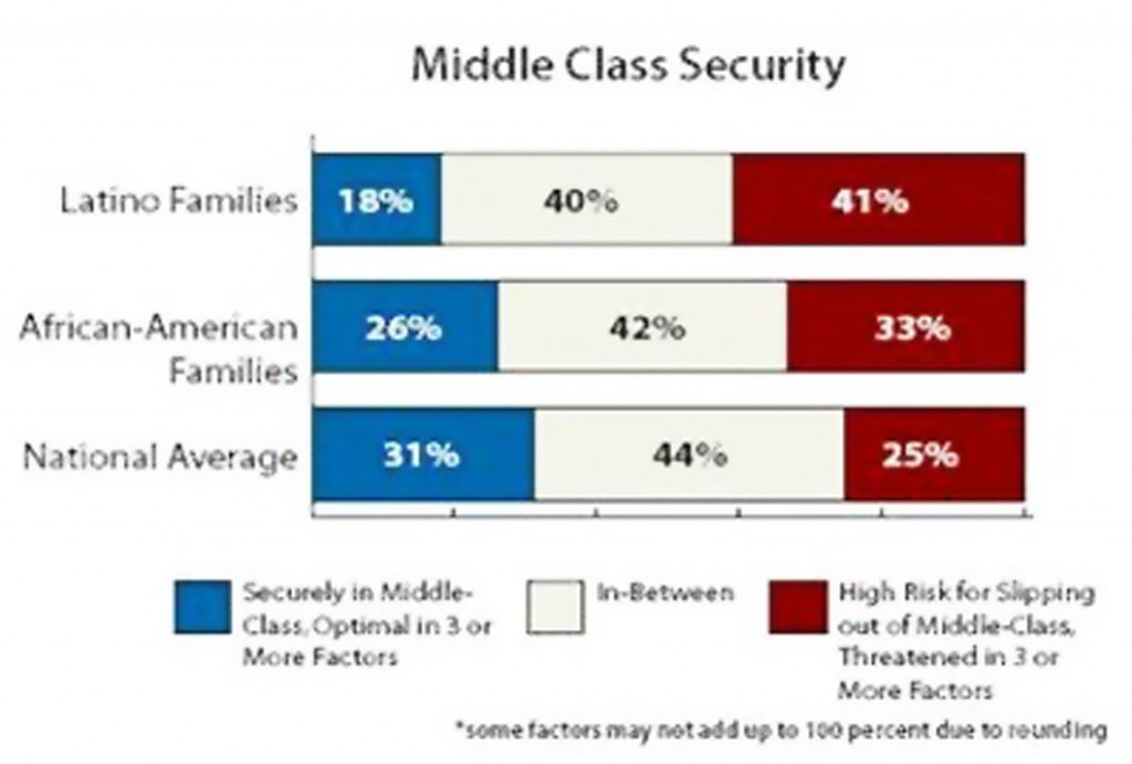 Minority-Middle-Class-graph