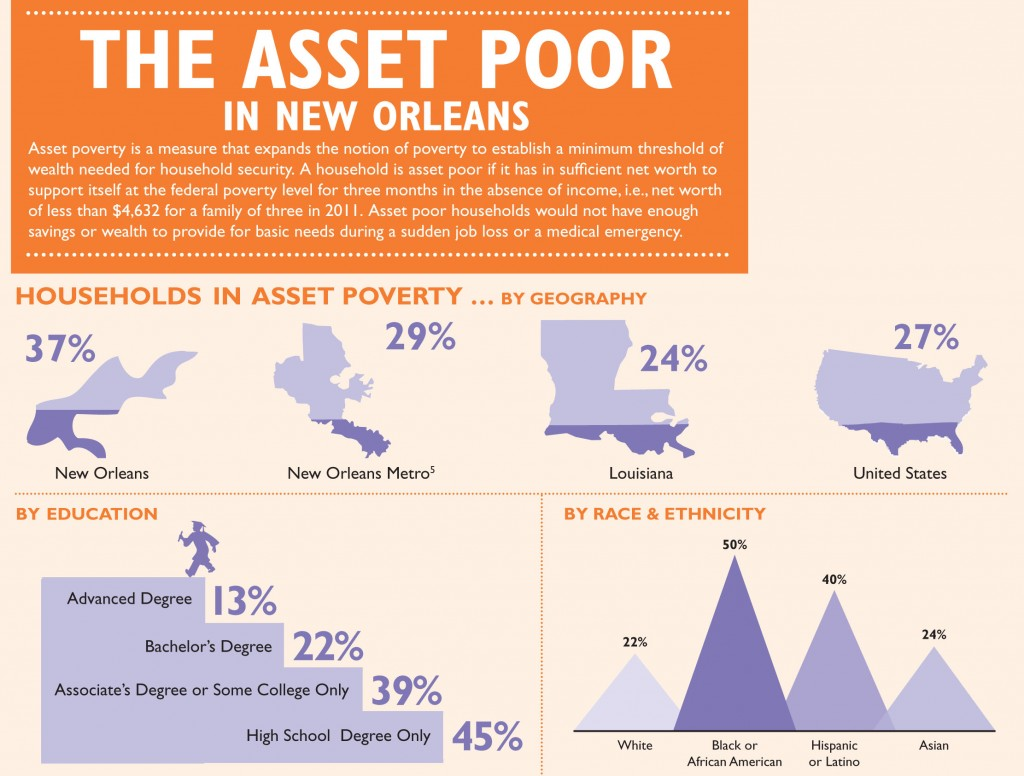 Asset Poverty Graph