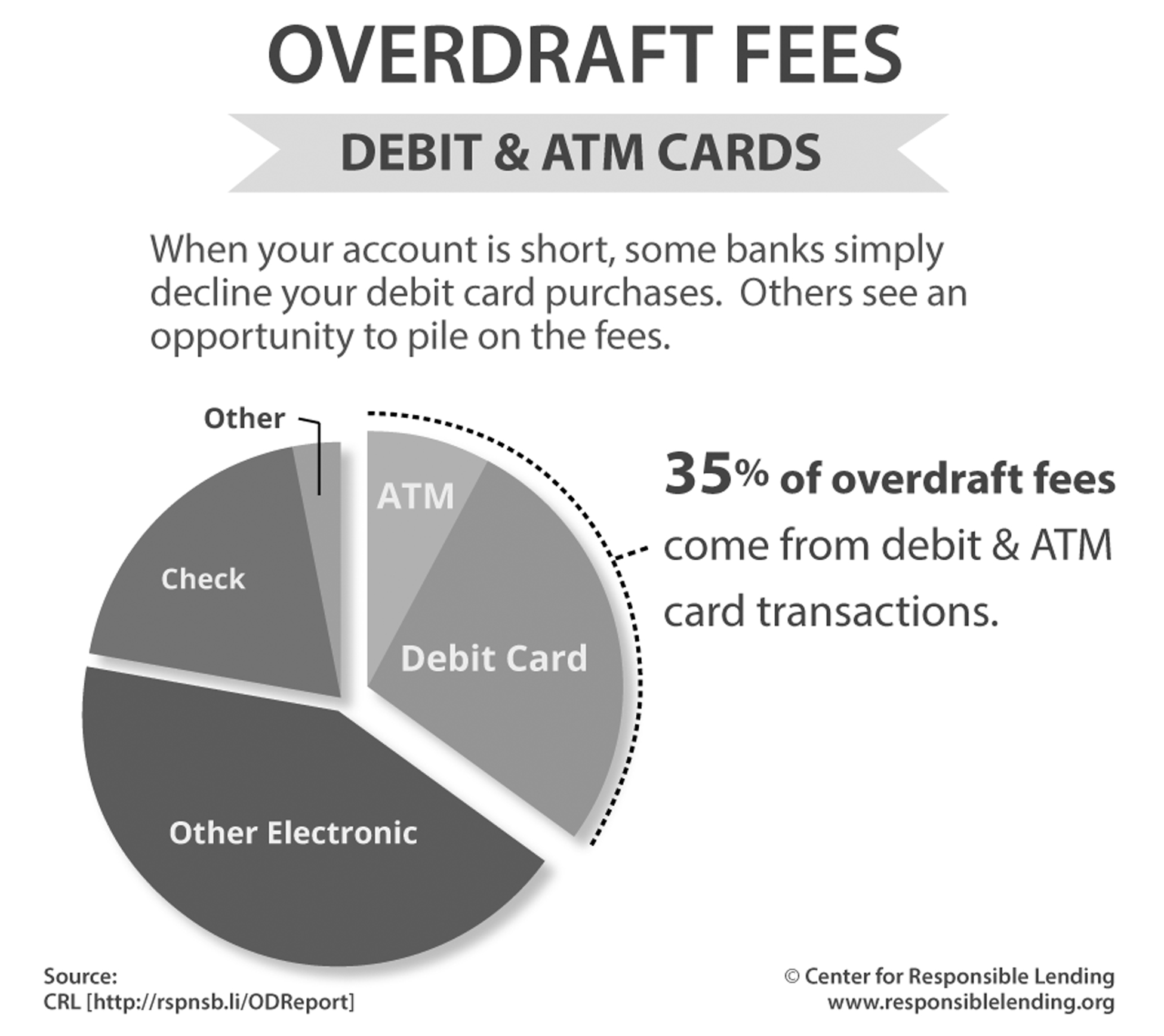 This chart shows how consumer bank accounts are affected by overdraft fees.