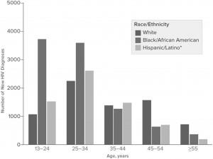 chart-hivdiagnosis-us-11131